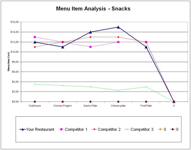 Comp Analysis Menu Items